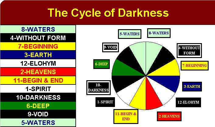 The Cycle Of Darkness