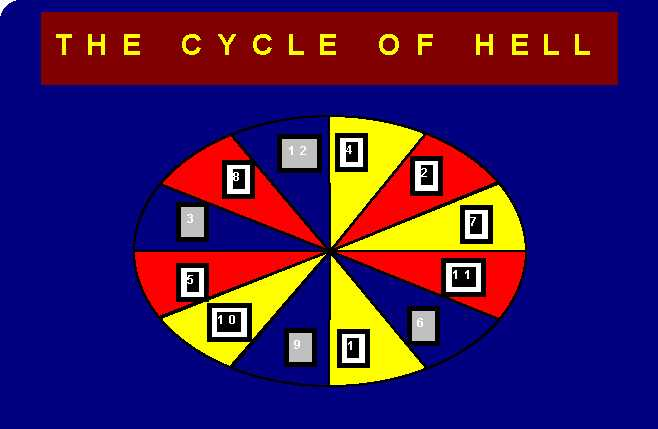 Cycle Of Hell