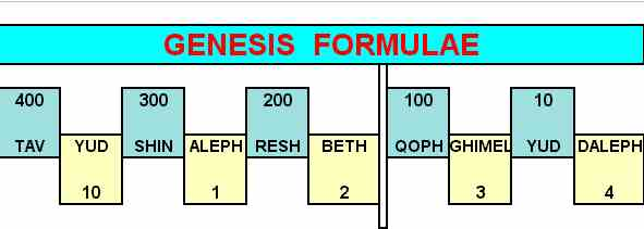 Genesis Formulae