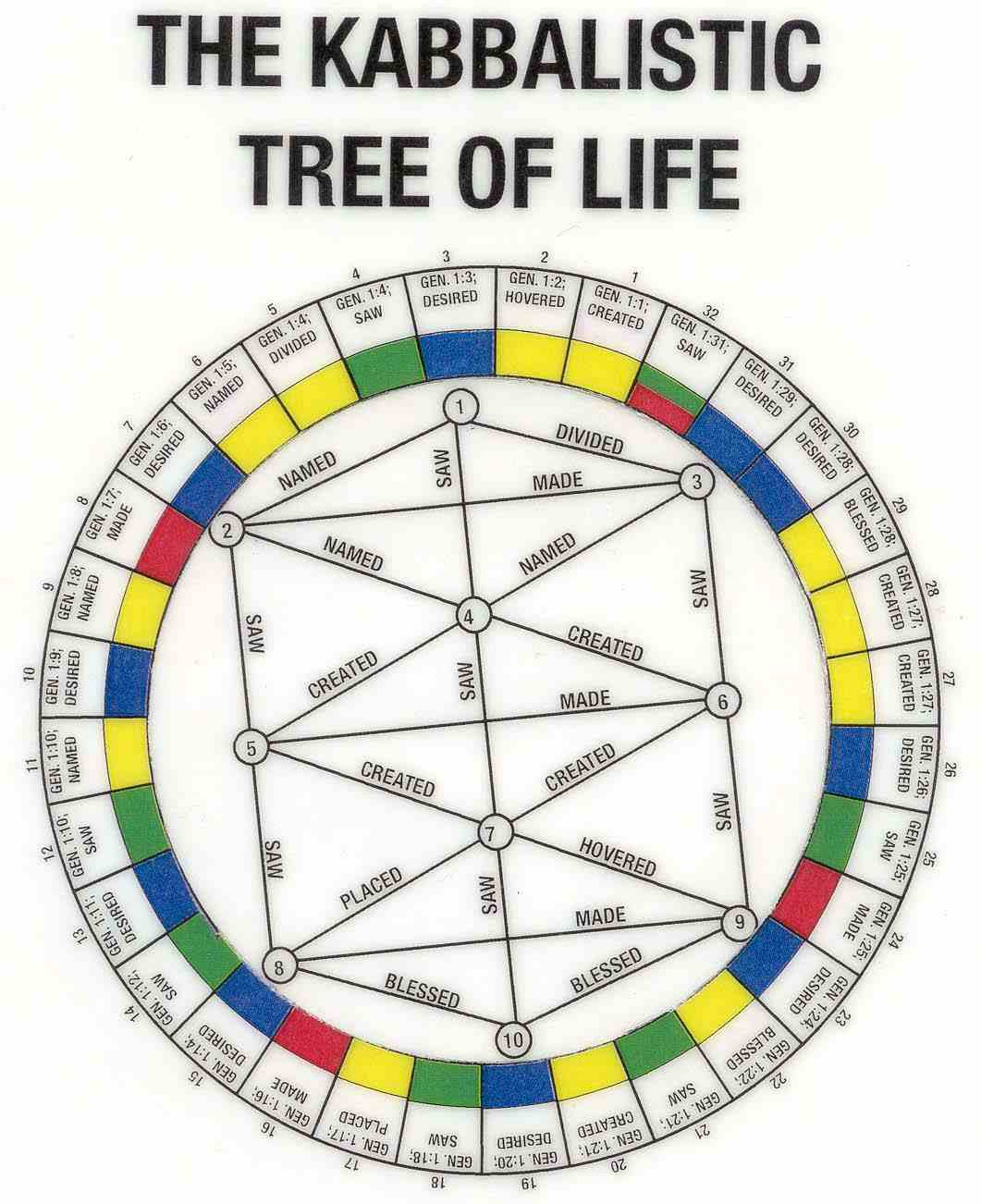 Kabbalistic Tree Of Life Cycle