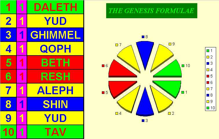 The Genesis Formulae Charted