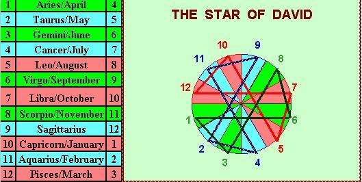 Star Of David In Zodiac Calendar